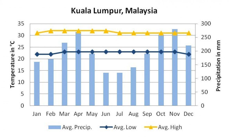 أجواء ماليزيا الموسمية لعام 2018